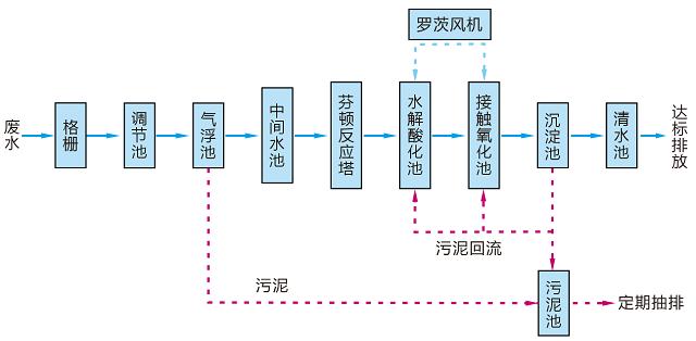 印染废水处理典型工艺流程图