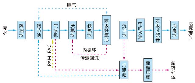 养殖废水处理设备典型工艺流程图