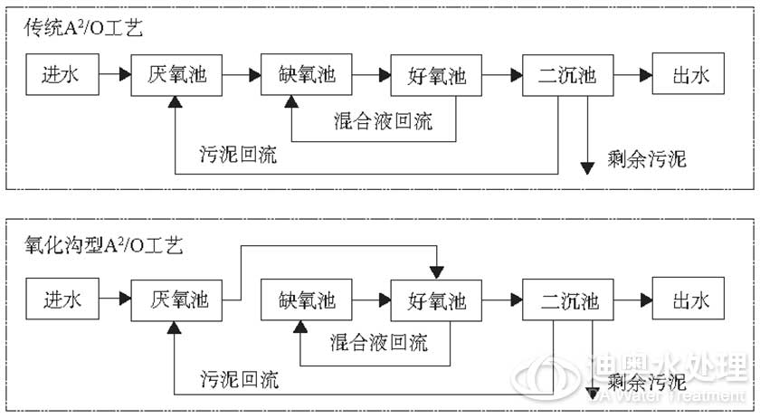 A2/O脱氮除磷工艺
