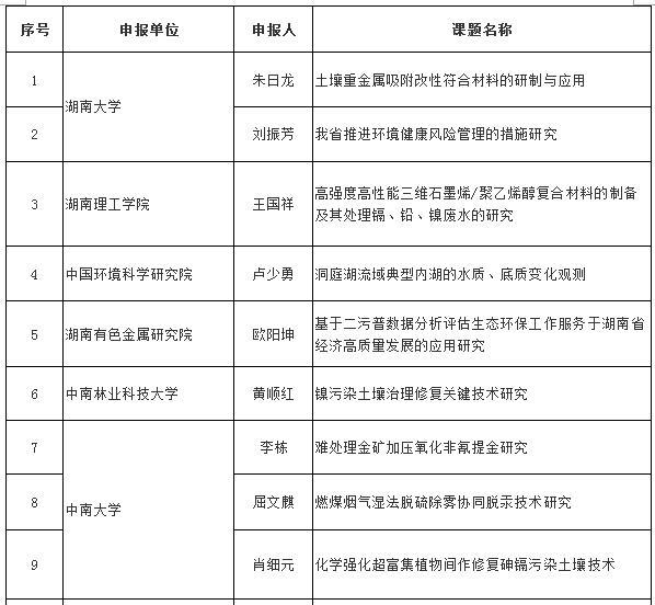 2019年度环保科研项目立项名单