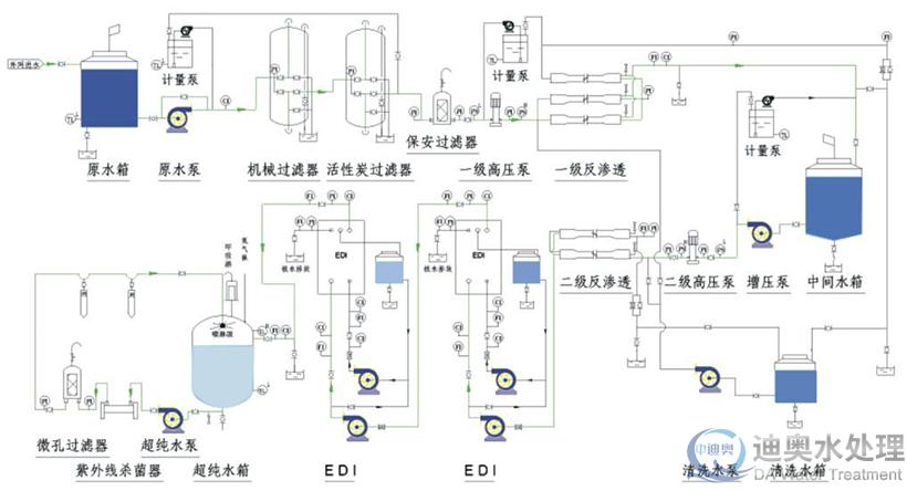 工业edi超纯水设备流程图