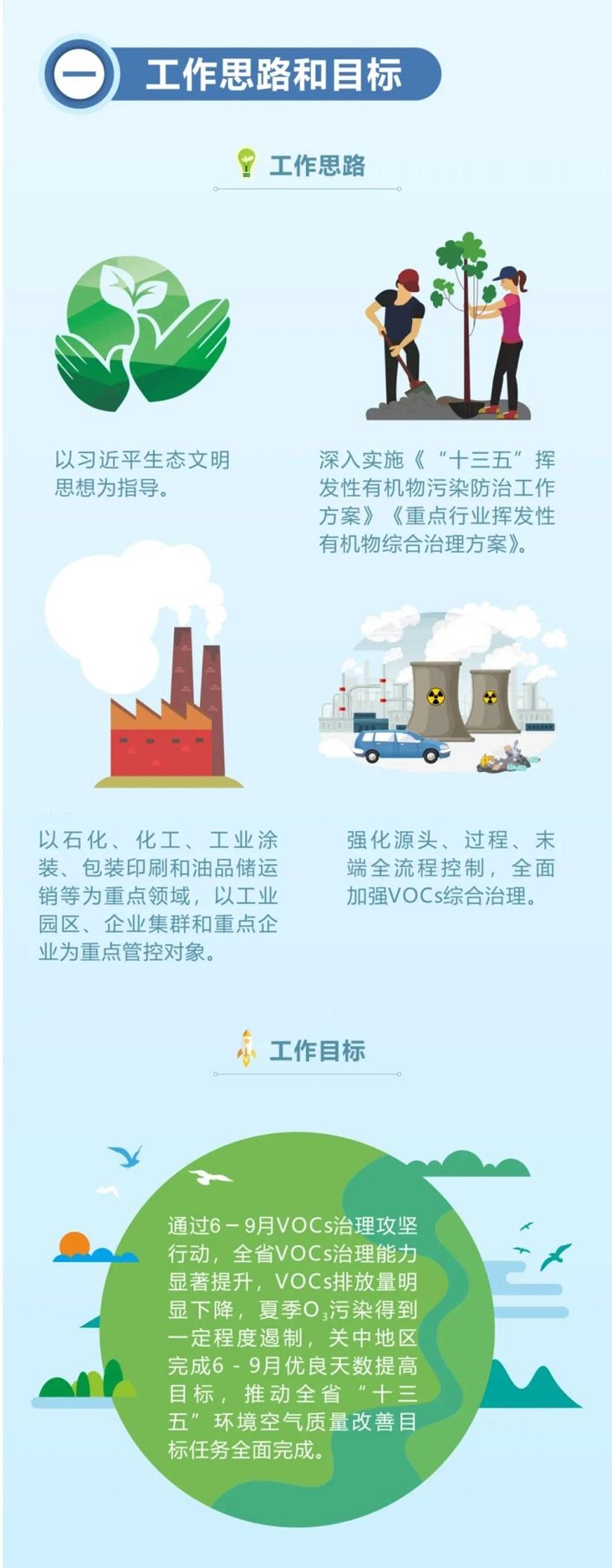 陕西省2020年挥发性有机物治理攻坚方案