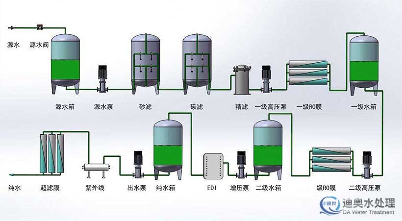 反渗透系统流程示意图