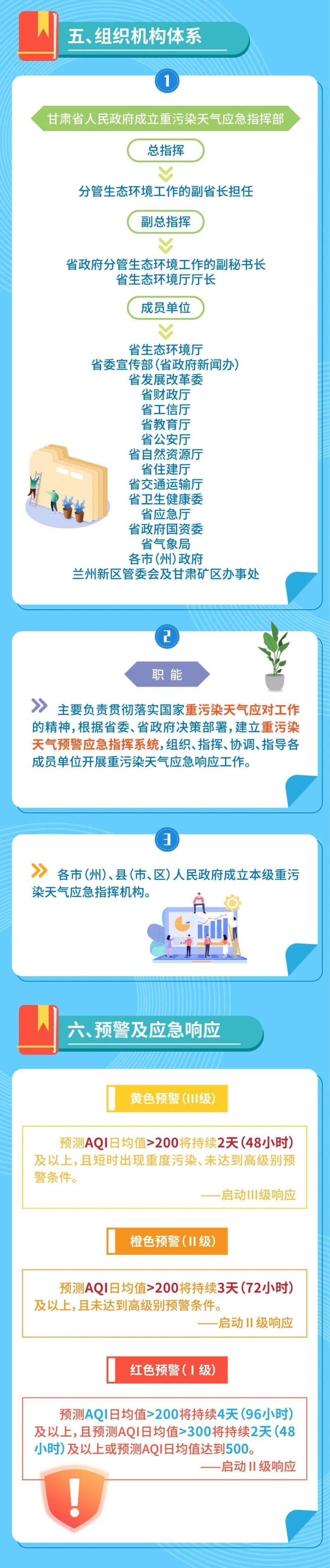 甘肃省重污染天气应急预案
