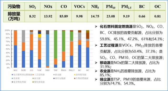 污染数据统计