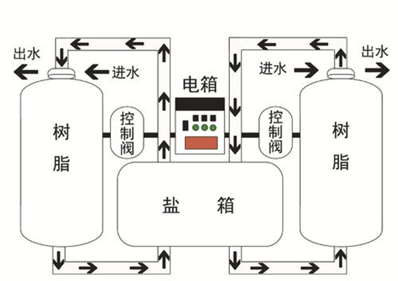 全自动锅炉软水器控制方式示意图