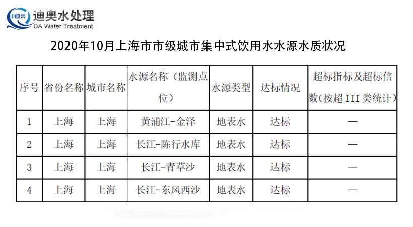 上海市市级集中式生活饮用水水源水质状况报告(2020年10月)