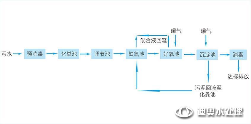 典型工艺流程图